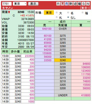 複板: 7751 キヤノン