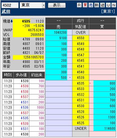 板: 4502 武田1