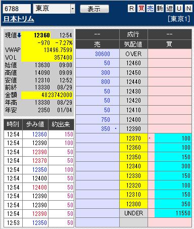 板: 6788 日本トリム2