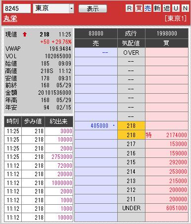 板: 8245 丸栄1