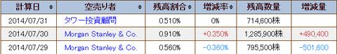 9424日本通信株式会社の空売り残高情報