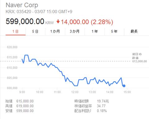 NAVER 株価 - Google 検索