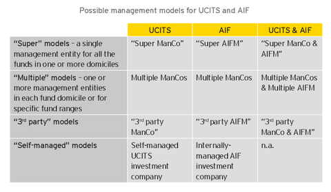 Cross-border management of UCITS0