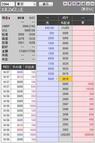 板: 3994 マネフォワ-ド9