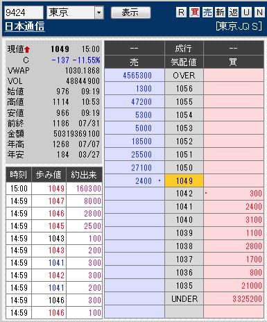 板: 9424 日本通信引け