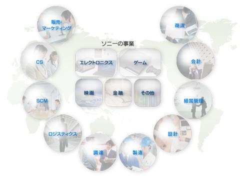 ソニーネットワーク
