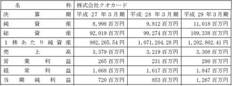 株主優待がクオカード3千円のティーガイア、クオカード社を子会社に
