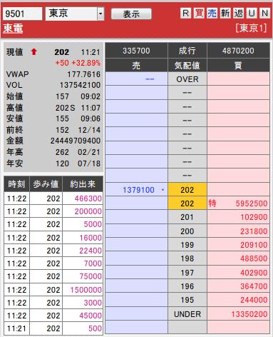 板: 9501 東電前場引け