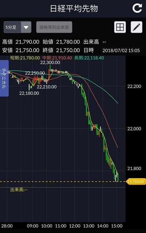 【7.2桂歌丸ショック】日本市場、いきなり納涼下落大会
