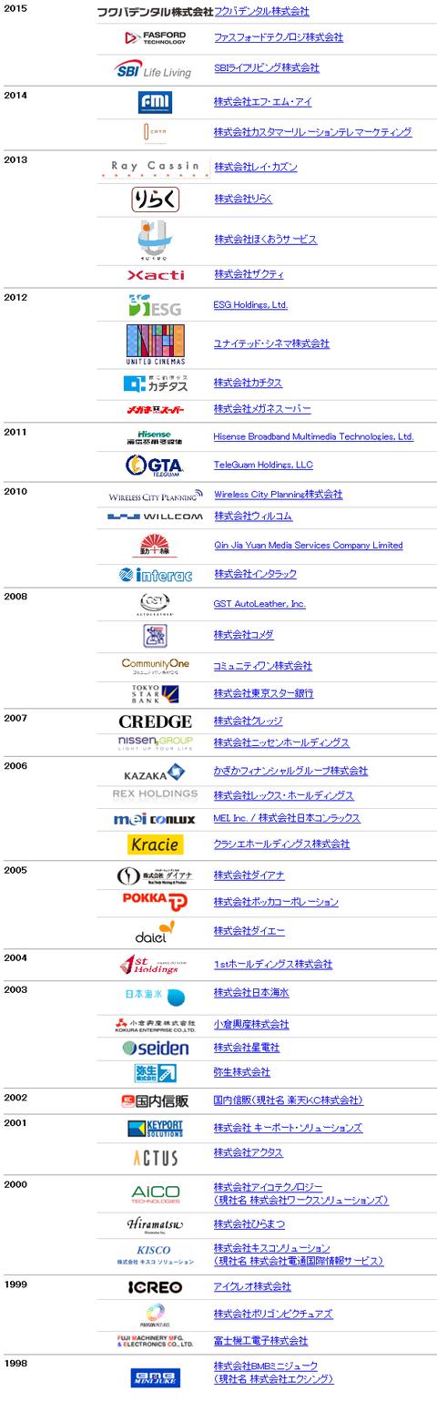 アドバンテッジパートナーズ投資先企業一覧 年代別