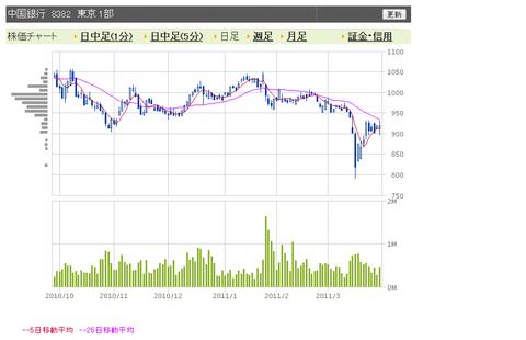 中国銀行 日足