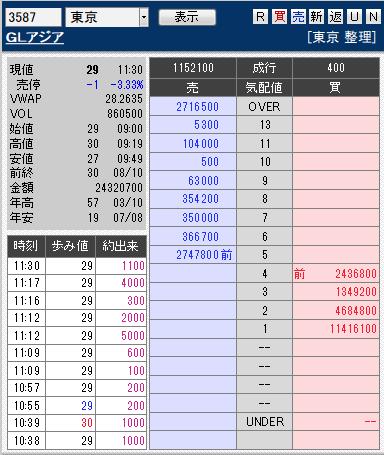 板: 3587 GLアジア引け