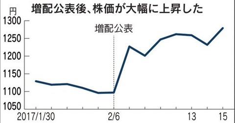 スミダコーポレーションの社外取締役を一身上の都合で辞任の内田莊一郎さん、インサイダー取引の疑いで強制調査