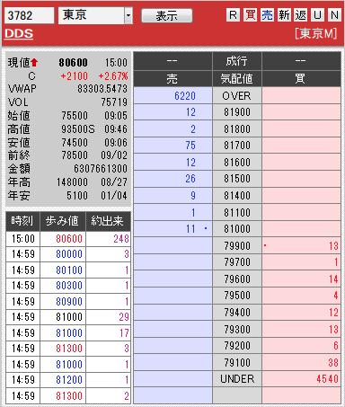 板: 3782 DDS0902