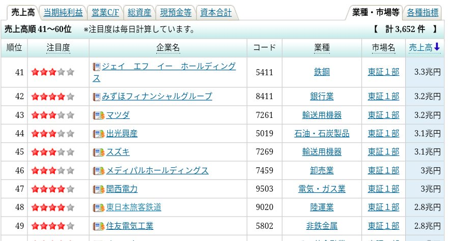 従業員70人で渋谷のワンフロアの会社で売上高2兆もあったら、どんだけ利益あるんやってなるよな\u2026。何もわからんな\u2026
