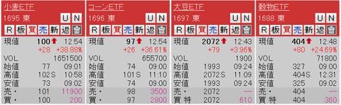 東証のごく一部で食糧危機祭り、商品市況は無風のなか