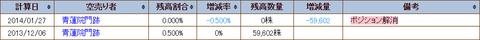 1570(NEXT FUNDS)日経平均レバレッジ上場投信の空売り残高情報