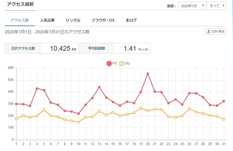 祝!当ブログの月間アクセス数が10,000PVを突破しますた!01