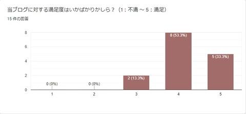 読者アンケート途中経過07