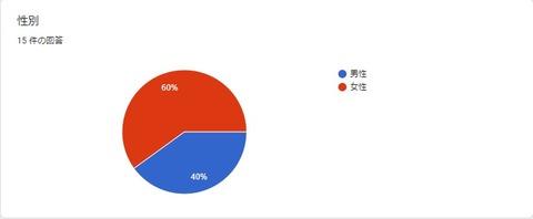 読者アンケート途中経過03