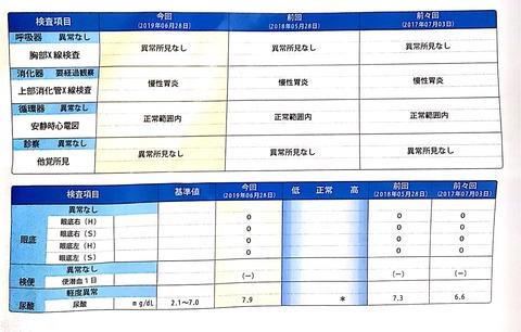 会社の健康診断の結果発表!肥満!尿酸・血糖値上昇!要経過観察!03