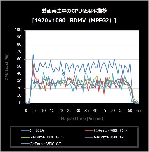 BDMV-CPU使用率推移