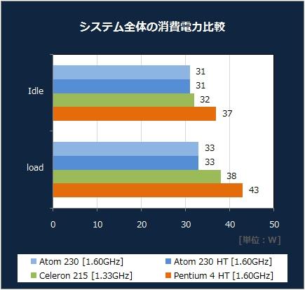 消費電力比較 [XP]