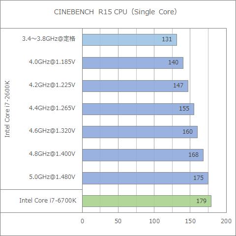 CINEBENCH R15-1CORE