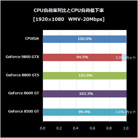 WMV-負荷低下率