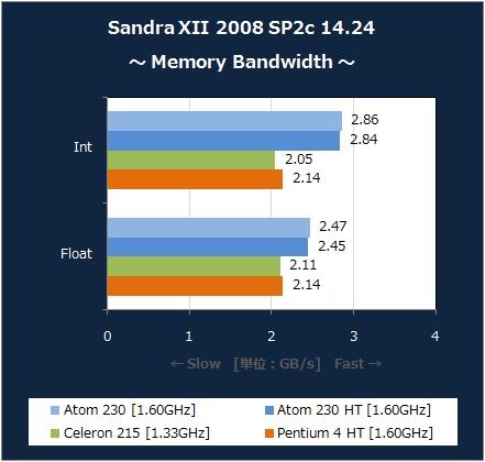 Memory Bandwidth [XP]
