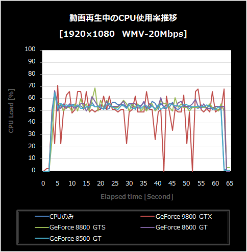 WMV-CPU使用率推移