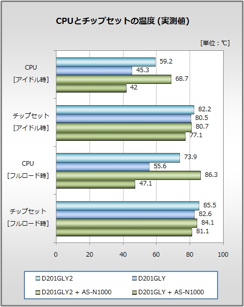 CPUとチップセットの温度 (実測値)