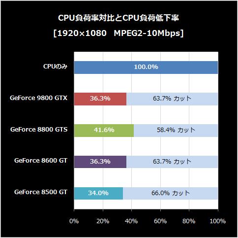 MEPG2-10-CPU負荷低下率