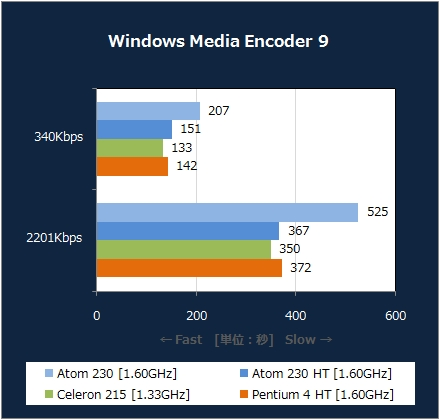Windows Media Encoder 9 [XP]
