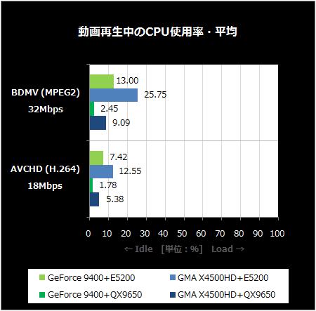 動画再生中のCPU使用率・平均