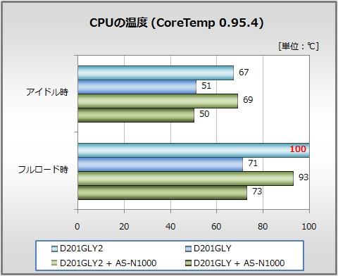 CPUの温度(CoreTemp 0954)
