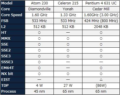 CPUスペック比較