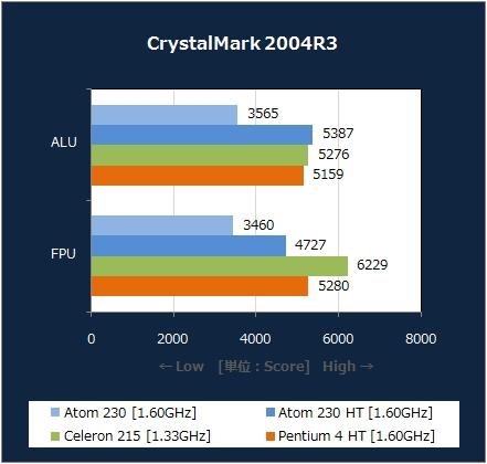 CrystalMark 2004R3 [XP]