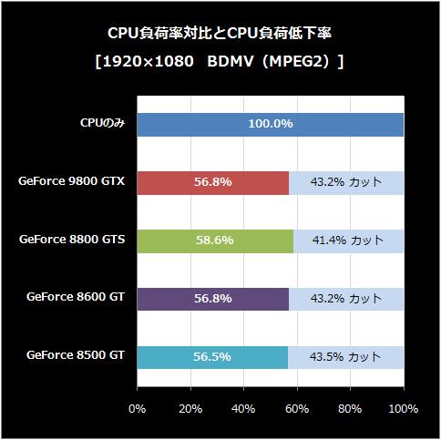 BDMV-CPU負荷低下率