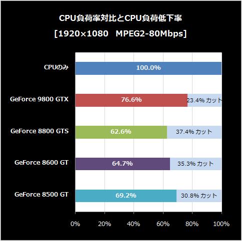 MEPG2-80-CPU負荷低下率