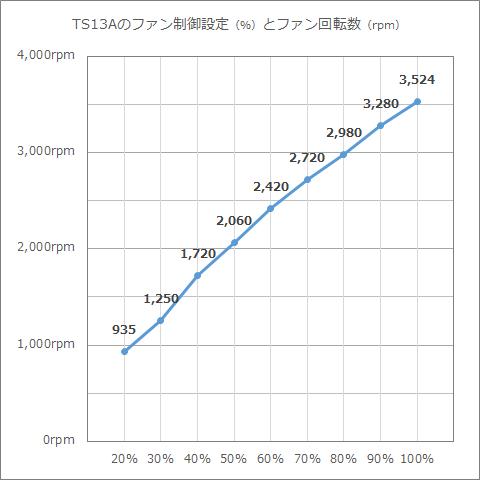 TS13A-ファン