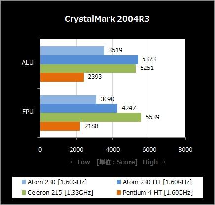 CrystalMark 2004R3