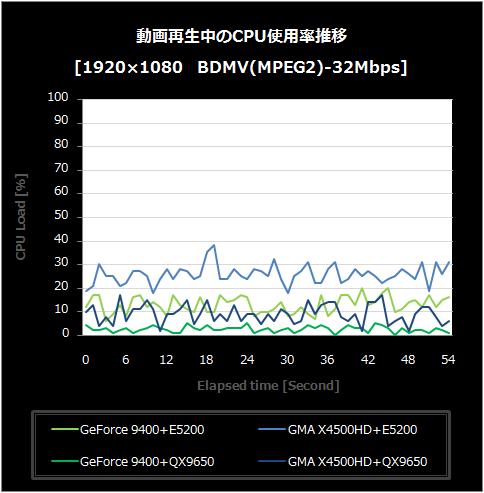 動画再生中のCPU使用率BDMV