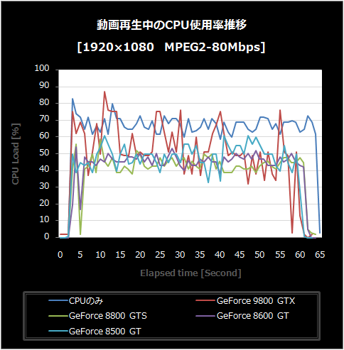 MEPG2-80-CPU使用率推移