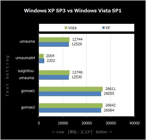XP SP3 vs Vista SP1
