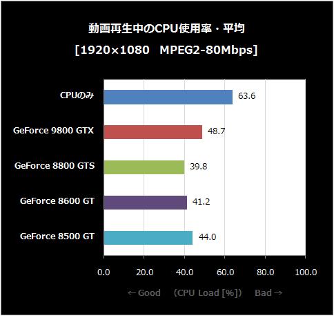 MEPG2-80-CPU使用率・平均