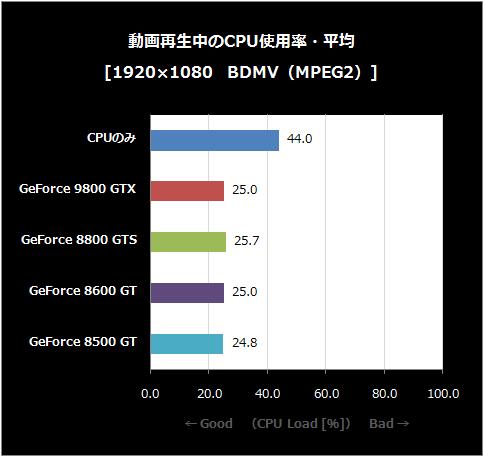 BDMV-CPU使用率・平均