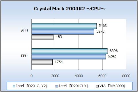 Crystal Mark 2004R2 〜CPU〜