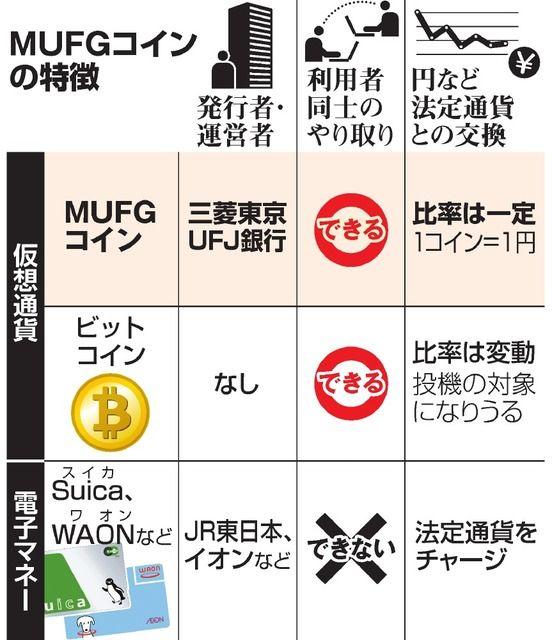 ビットコイン 歴史 2010年2月