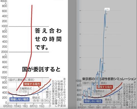 東京都と国の試算のズレ